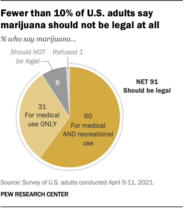 Only 10% of Americans still support keeping marijuana illegal