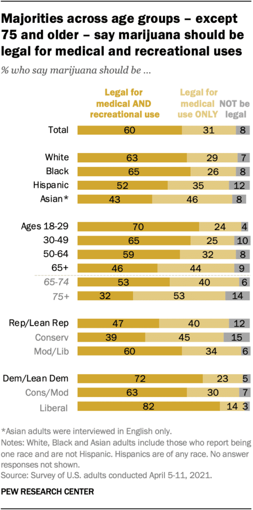 Majority of age groups believe marijuana should be legalized.