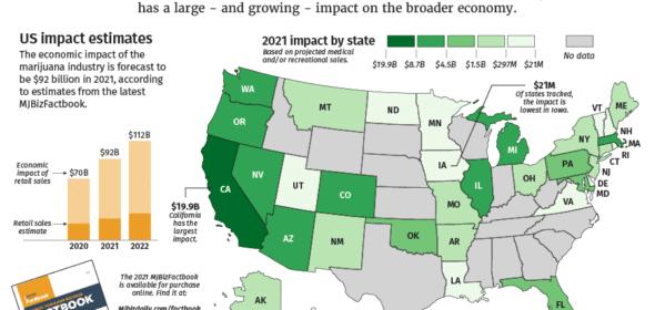 Marijuana revenue is expected to surpass $90 billion in 2021