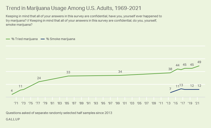 Gallup cannabis poll shows nearly half of Americans have tried cannabis